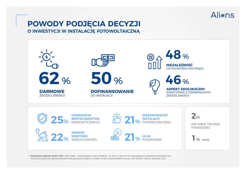 Infografika prezentująca dane dot. fotowoltaiki zaprezentowane w tekście
